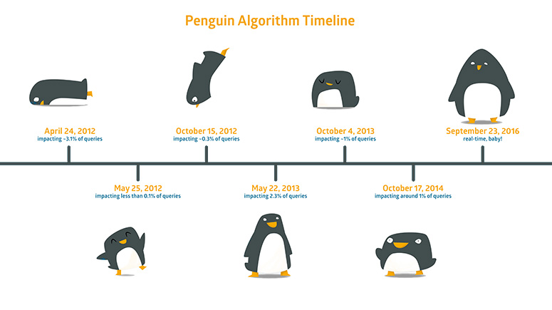 آپدیت های الگوریتم پنگوئن